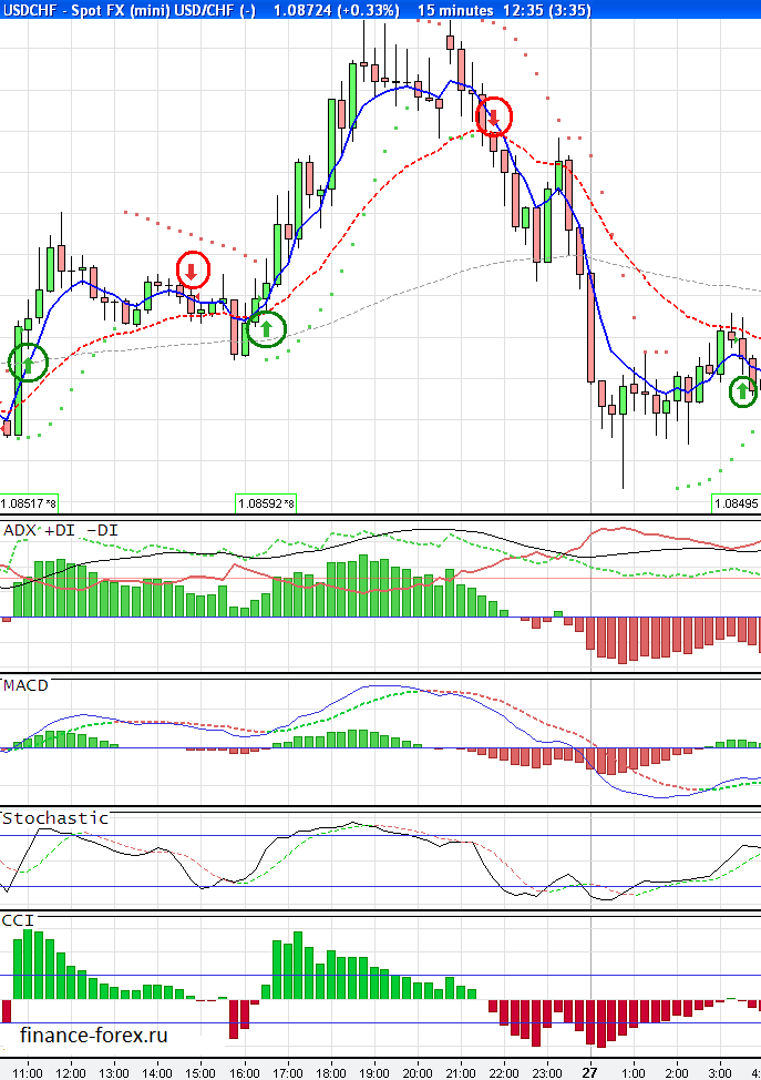 Those_4_Indicators_-_USDCHF_1