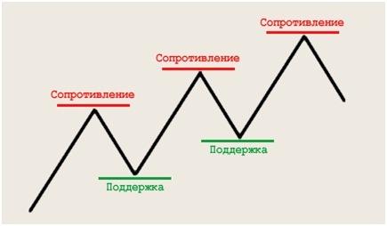 Общая схема представления уровней