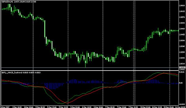 macd_trading