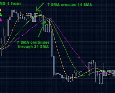 Стратегия форекс пересечение средней что будет за незаконную торговлю валютой