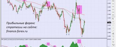 Best of MACD Entries