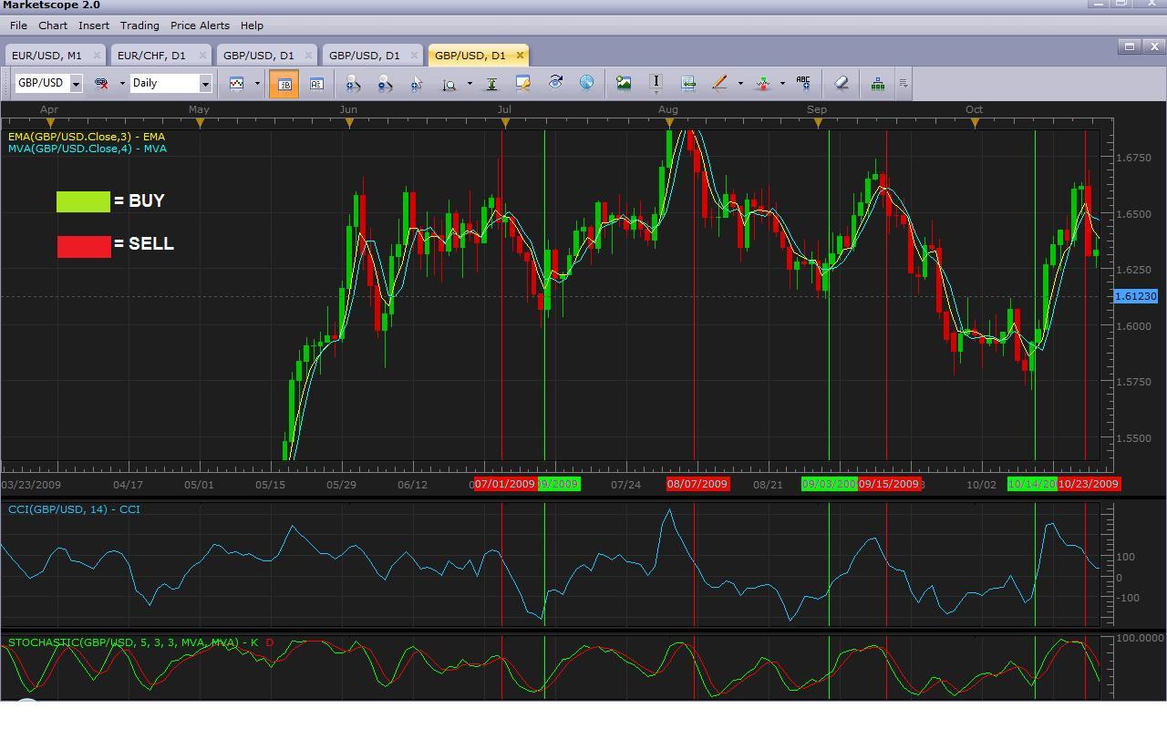 Leading_Trading