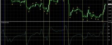 CCI trading system